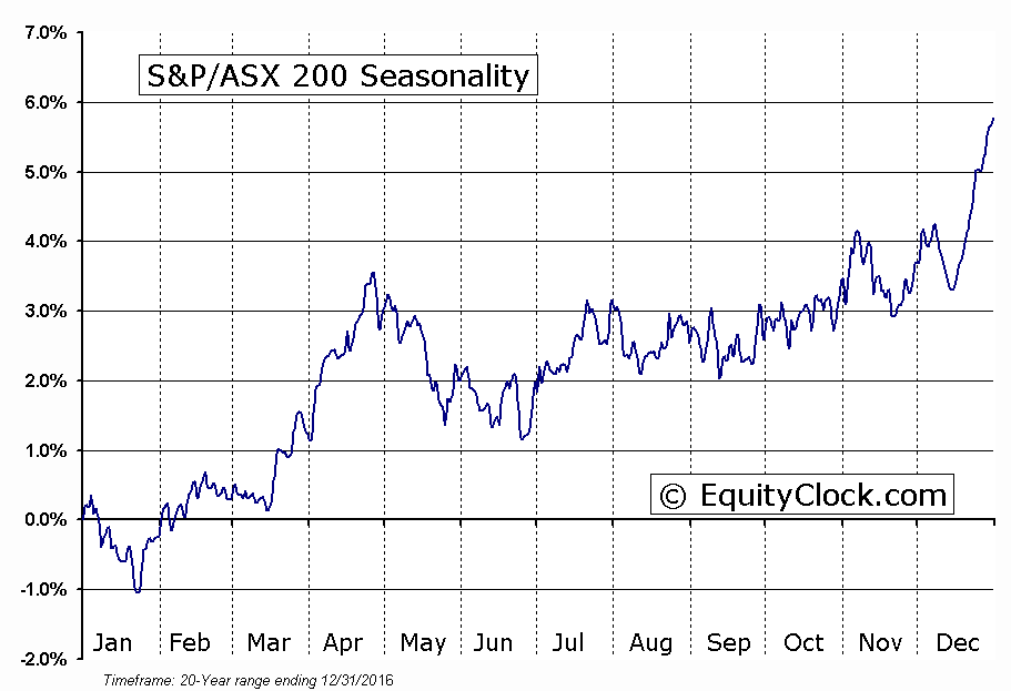 S&P/ASX 200 Seasonal Chart